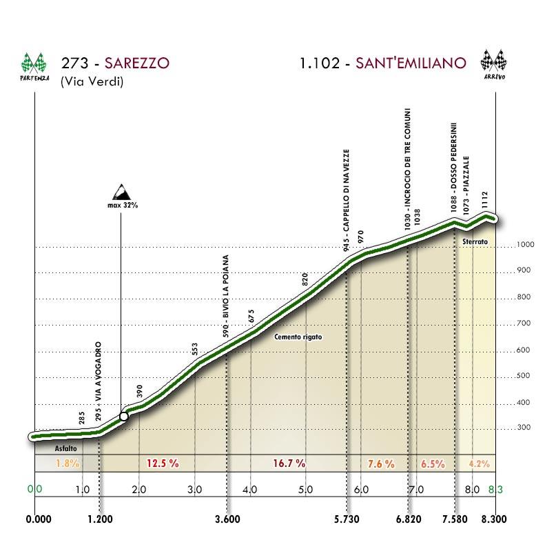 Il grafico altimetrico della scalata mtb da Sarezzo a Sant'Emiliano